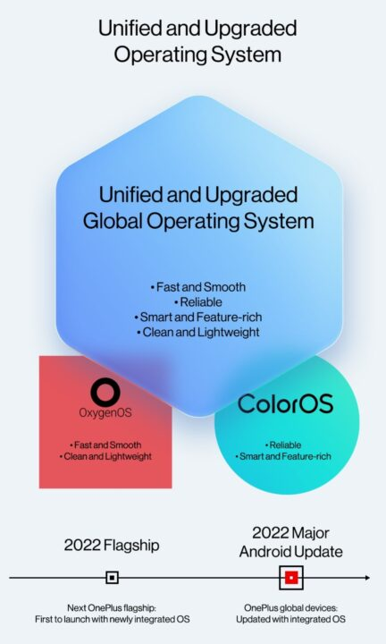 OnePlus 2.0: OxygenOS and ColorOS to Merge into a Unified OS Starting 2022